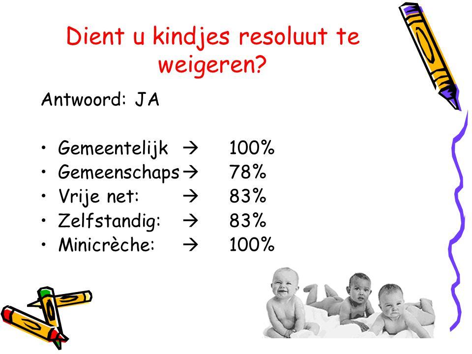 Dient u kindjes resoluut te weigeren? Antwoord: JA •Gemeentelijk  100% •Gemeenschaps  78% •Vrije net:  83% •Zelfstandig:  83% •Minicrèche:  100%