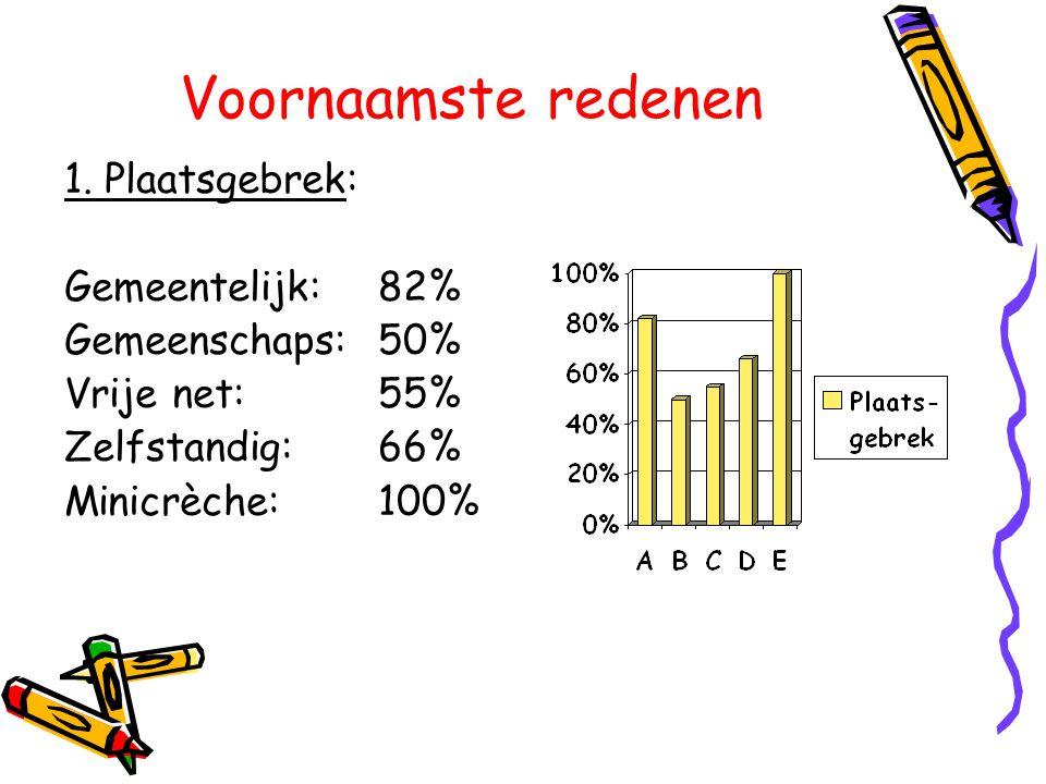 Voornaamste redenen 1. Plaatsgebrek: Gemeentelijk: 82% Gemeenschaps: 50% Vrije net: 55% Zelfstandig: 66% Minicrèche: 100%