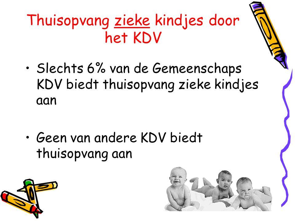 Thuisopvang zieke kindjes door het KDV •Slechts 6% van de Gemeenschaps KDV biedt thuisopvang zieke kindjes aan •Geen van andere KDV biedt thuisopvang