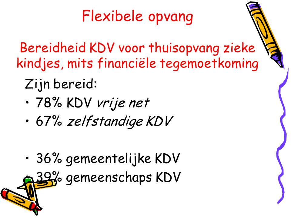 Flexibele opvang Bereidheid KDV voor thuisopvang zieke kindjes, mits financiële tegemoetkoming Zijn bereid: •78% KDV vrije net •67% zelfstandige KDV •