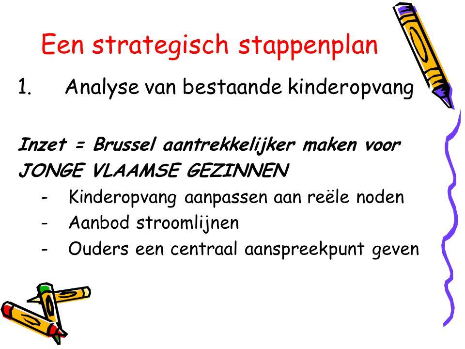 Een strategisch stappenplan 1.Analyse van bestaande kinderopvang Inzet = Brussel aantrekkelijker maken voor JONGE VLAAMSE GEZINNEN -Kinderopvang aanpa