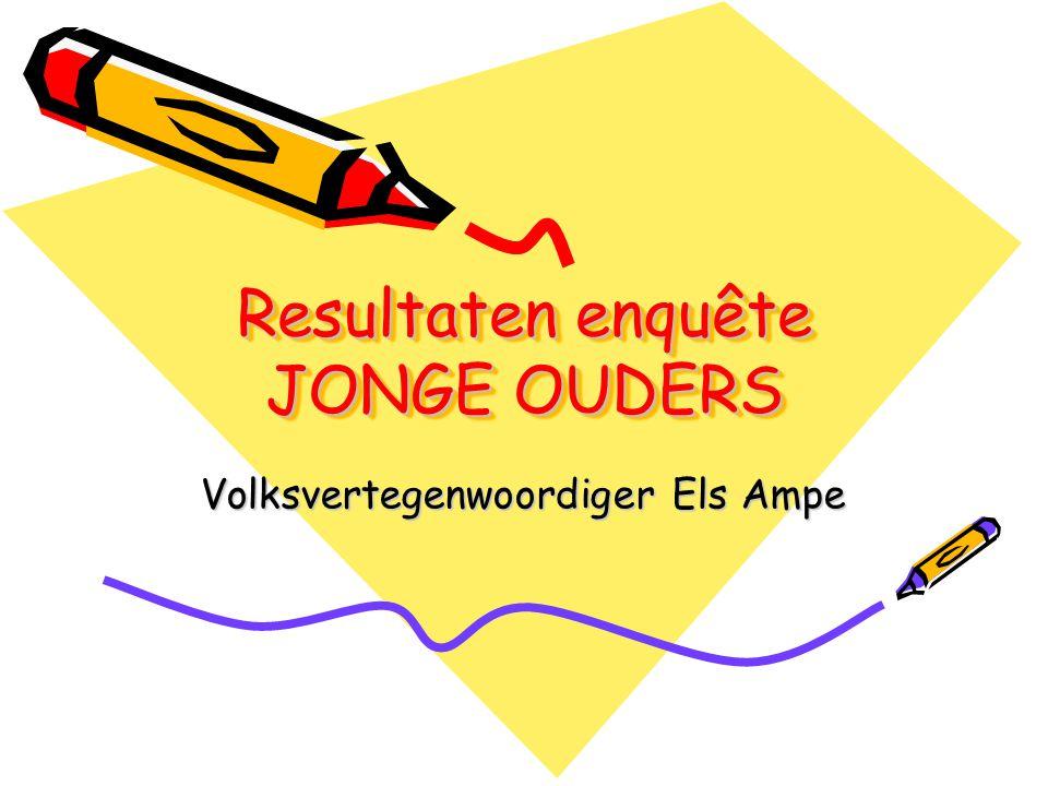 Resultaten enquête JONGE OUDERS Volksvertegenwoordiger Els Ampe