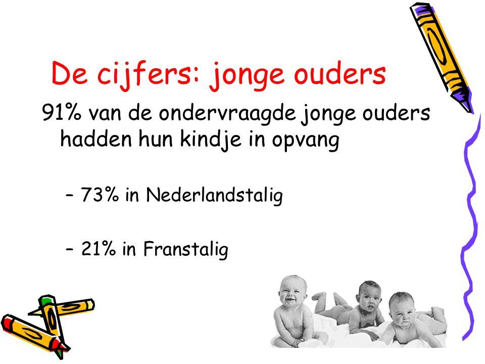 91% van de ondervraagde jonge ouders hadden hun kindje in opvang –73% in Nederlandstalig –21% in Franstalig De cijfers: jonge ouders