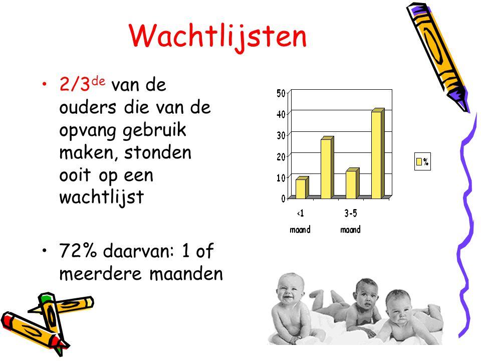 Wachtlijsten •2/3 de van de ouders die van de opvang gebruik maken, stonden ooit op een wachtlijst •72% daarvan: 1 of meerdere maanden