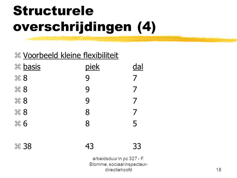 arbeidsduur in pc 327 - F. Blomme, sociaal inspecteur- directiehoofd18 Structurele overschrijdingen (4) zVoorbeeld kleine flexibiliteit zbasispiekdal
