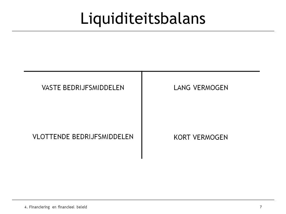 4. Financiering en financieel beleid7 Liquiditeitsbalans VASTE BEDRIJFSMIDDELENLANG VERMOGEN VLOTTENDE BEDRIJFSMIDDELEN KORT VERMOGEN
