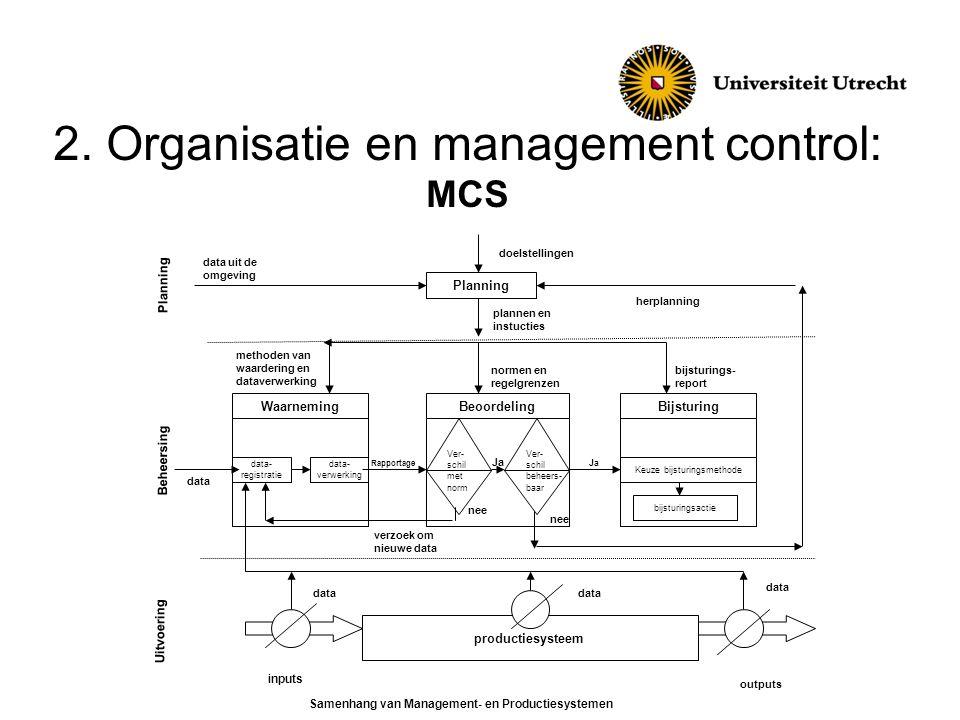 2. Organisatie en management control: MCS Planning WaarnemingBeoordelingBijsturing productiesysteem Planning data uit de omgeving doelstellingen herpl