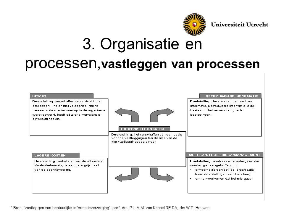 """3. Organisatie en processen, vastleggen van processen * Bron: """"vastleggen van bestuurlijke informatieverzorging"""", prof. drs. P.L.A.M. van Kessel RE RA"""