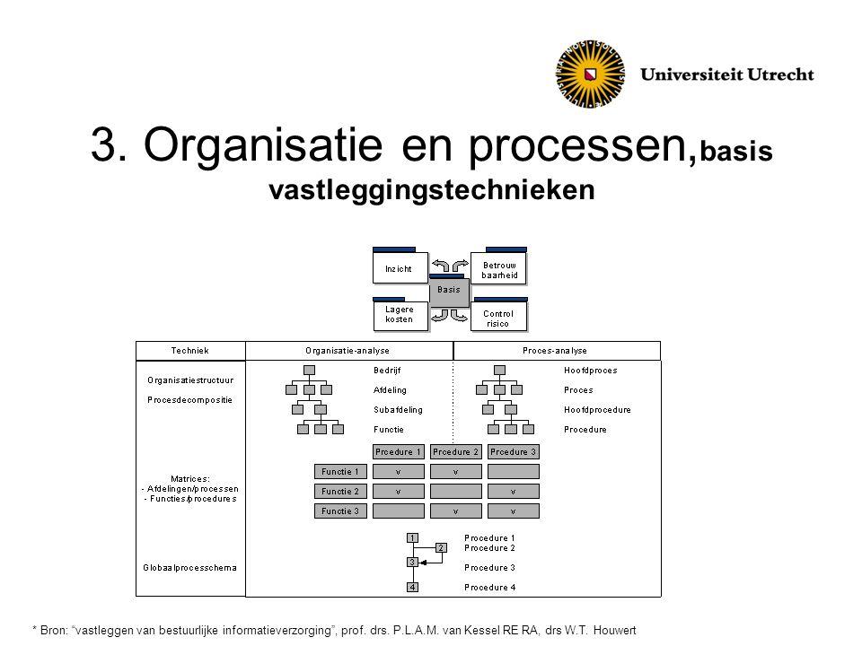"""3. Organisatie en processen, basis vastleggingstechnieken * Bron: """"vastleggen van bestuurlijke informatieverzorging"""", prof. drs. P.L.A.M. van Kessel R"""