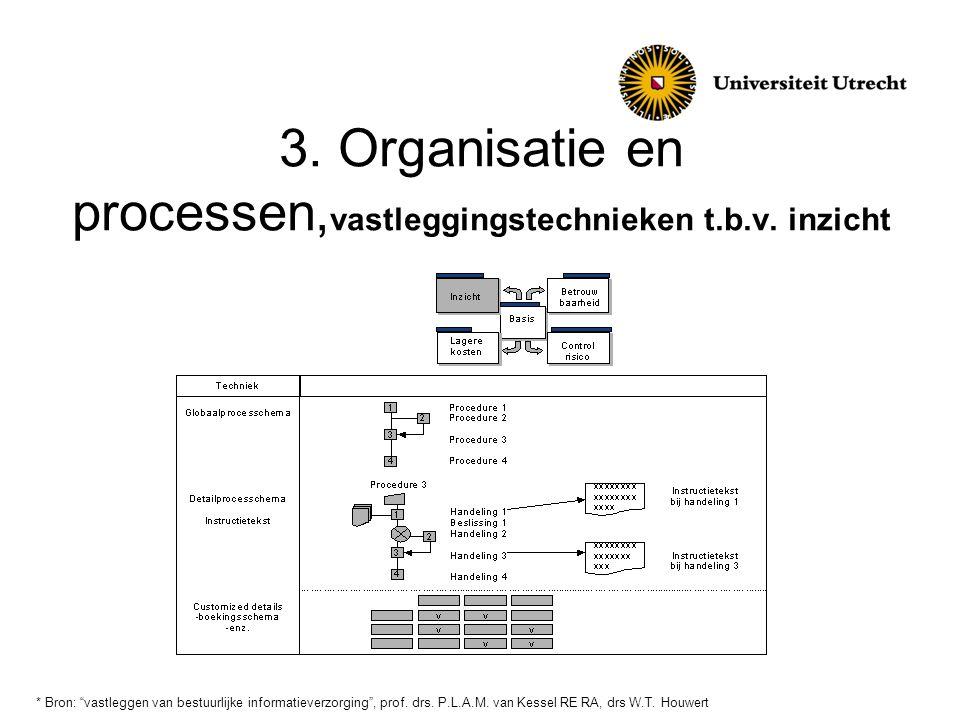 """3. Organisatie en processen, vastleggingstechnieken t.b.v. inzicht * Bron: """"vastleggen van bestuurlijke informatieverzorging"""", prof. drs. P.L.A.M. van"""