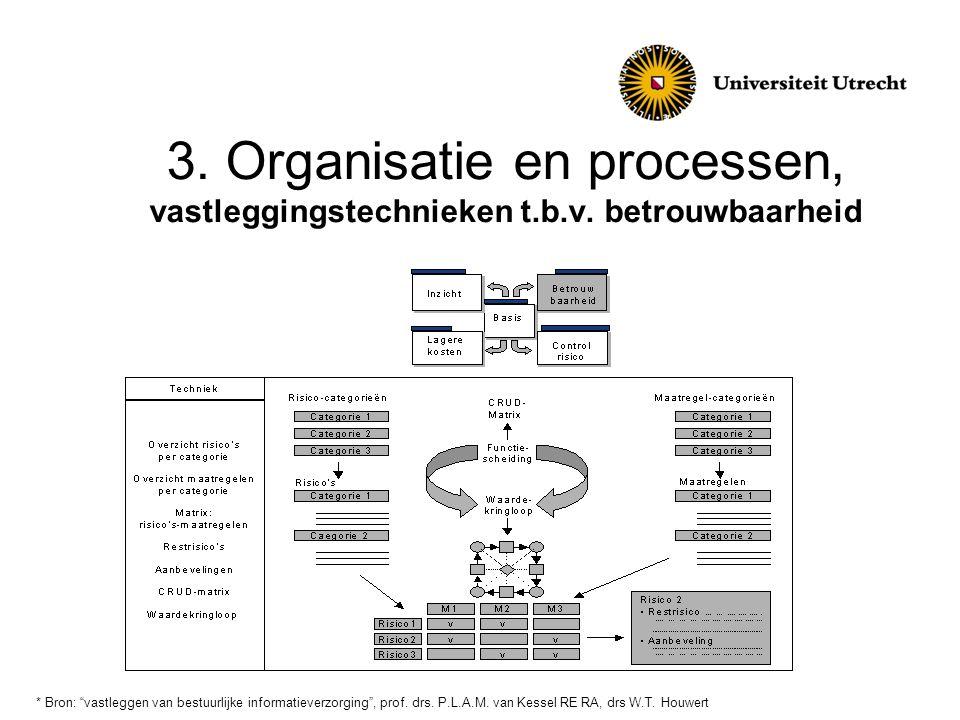 """3. Organisatie en processen, vastleggingstechnieken t.b.v. betrouwbaarheid * Bron: """"vastleggen van bestuurlijke informatieverzorging"""", prof. drs. P.L."""