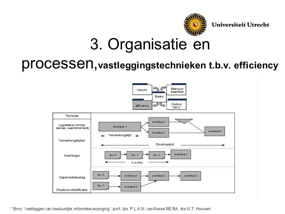 """3. Organisatie en processen, vastleggingstechnieken t.b.v. efficiency * Bron: """"vastleggen van bestuurlijke informatieverzorging"""", prof. drs. P.L.A.M."""
