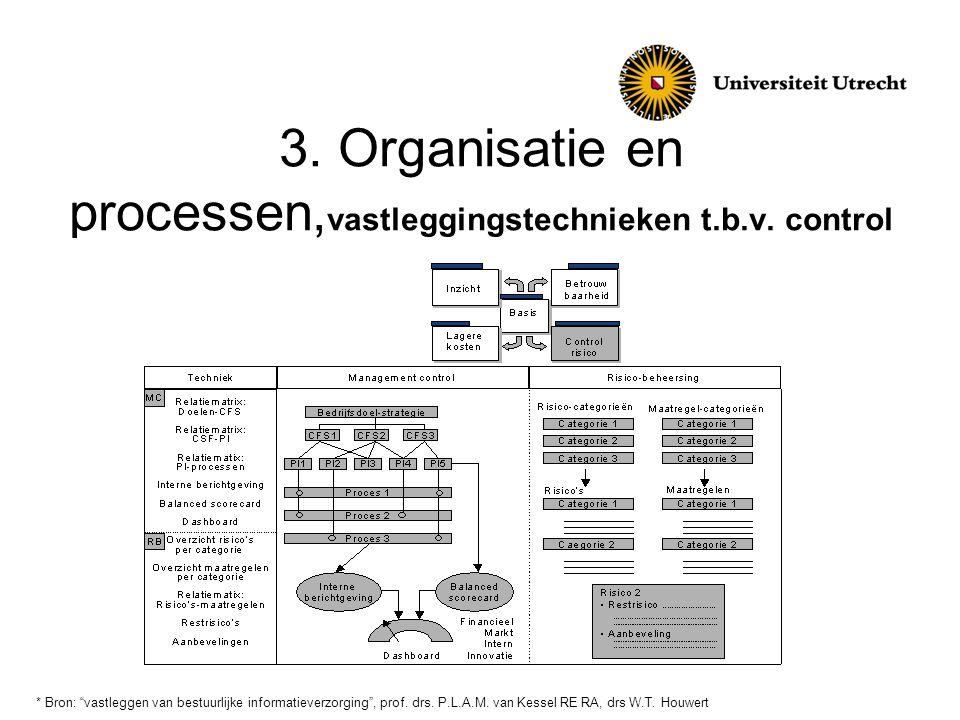 """3. Organisatie en processen, vastleggingstechnieken t.b.v. control * Bron: """"vastleggen van bestuurlijke informatieverzorging"""", prof. drs. P.L.A.M. van"""