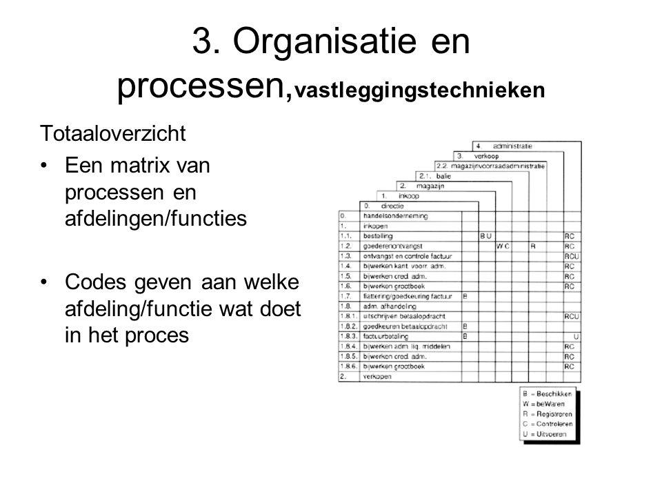 3. Organisatie en processen, vastleggingstechnieken Totaaloverzicht •Een matrix van processen en afdelingen/functies •Codes geven aan welke afdeling/f
