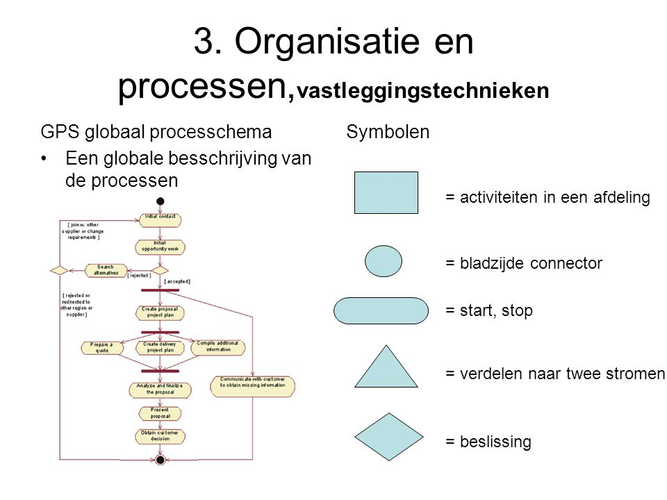 3. Organisatie en processen, vastleggingstechnieken GPS globaal processchema •Een globale besschrijving van de processen Symbolen = activiteiten in ee