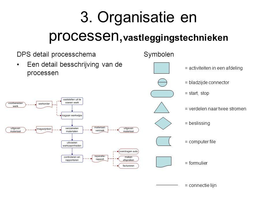 3. Organisatie en processen, vastleggingstechnieken DPS detail processchema •Een detail besschrijving van de processen Symbolen = activiteiten in een