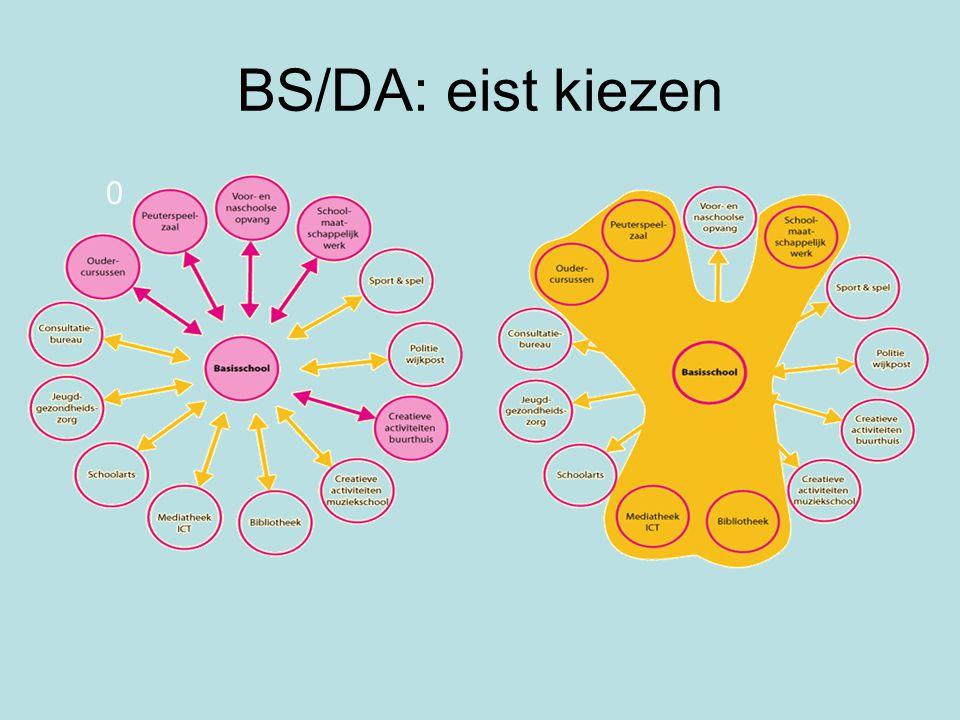 BS/DA: eist kiezen 0