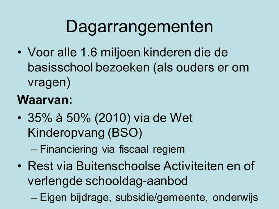 Dagarrangementen •Voor alle 1.6 miljoen kinderen die de basisschool bezoeken (als ouders er om vragen) Waarvan: •35% à 50% (2010) via de Wet Kinderopv