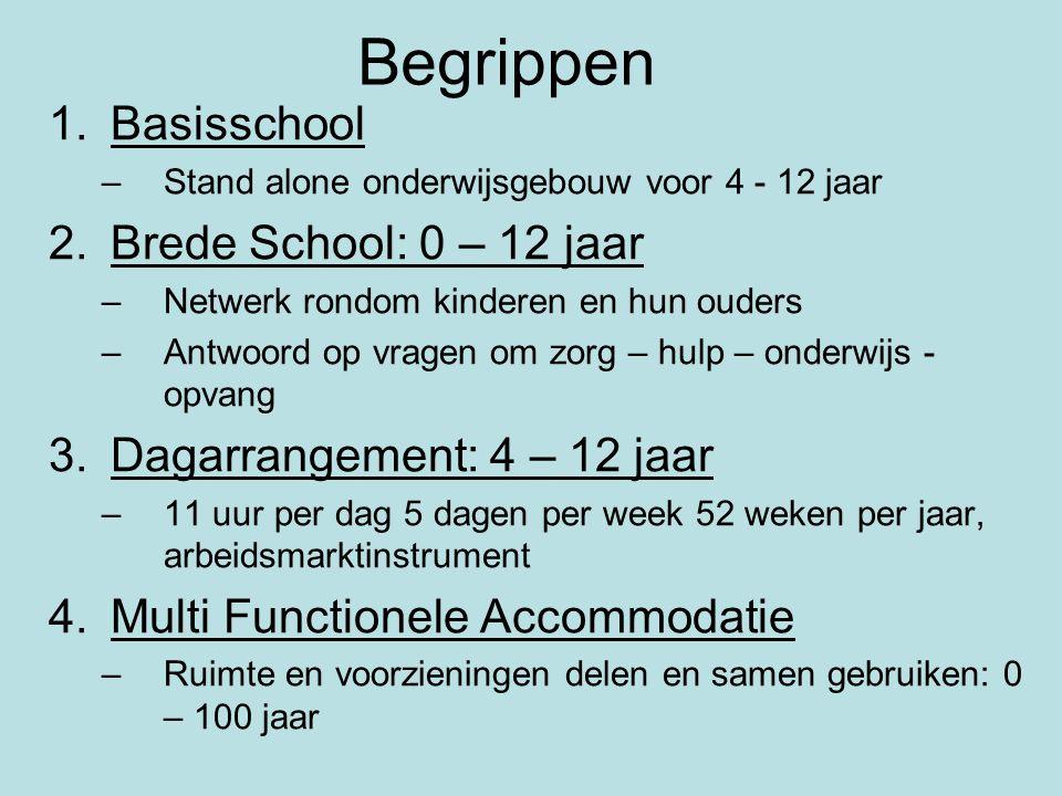 Begrippen 1.Basisschool –Stand alone onderwijsgebouw voor 4 - 12 jaar 2.Brede School: 0 – 12 jaar –Netwerk rondom kinderen en hun ouders –Antwoord op