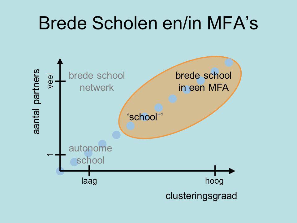 Brede Scholen en/in MFA's aantal partners clusteringsgraad brede school in een MFA brede school netwerk autonome school 'school + ' laag hoog 1 veel