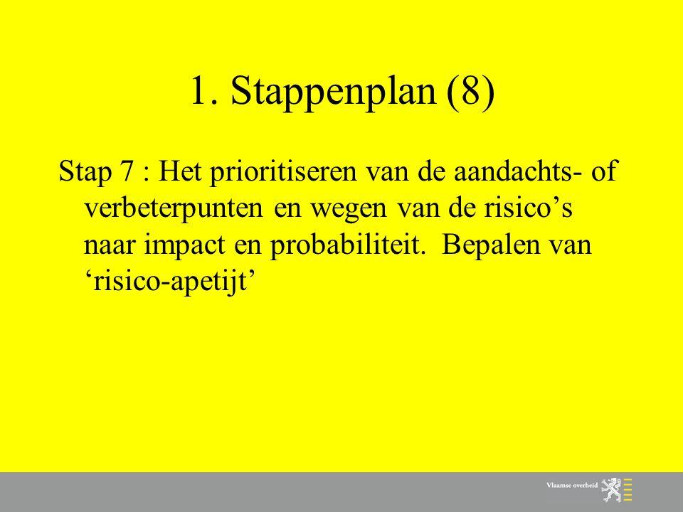 1. Stappenplan (8) Stap 7 : Het prioritiseren van de aandachts- of verbeterpunten en wegen van de risico's naar impact en probabiliteit. Bepalen van '