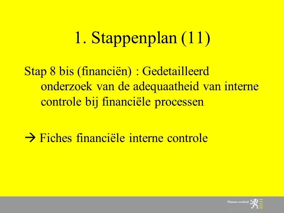1. Stappenplan (11) Stap 8 bis (financiën) : Gedetailleerd onderzoek van de adequaatheid van interne controle bij financiële processen  Fiches financ