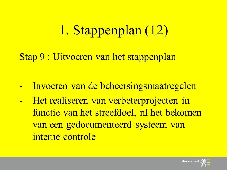 1. Stappenplan (12) Stap 9 : Uitvoeren van het stappenplan -Invoeren van de beheersingsmaatregelen -Het realiseren van verbeterprojecten in functie va