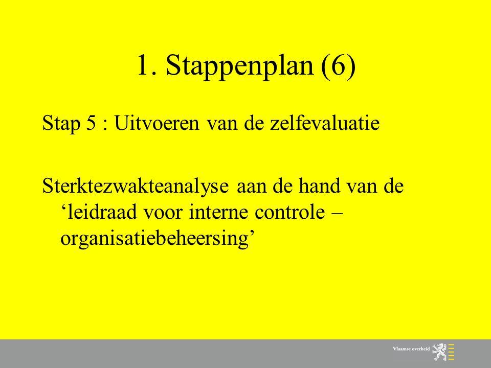 3.Voorbeelden van risico's en beheersingsmaatregelen 3.8.