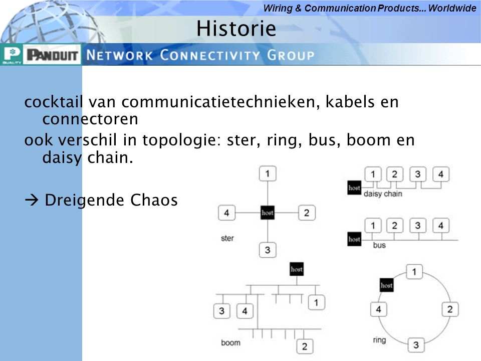 Wiring & Communication Products... Worldwide Historie cocktail van communicatietechnieken, kabels en connectoren ook verschil in topologie: ster, ring