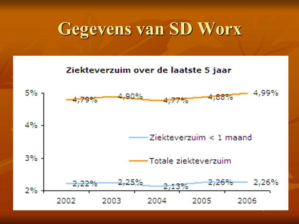 Gegevens van SD Worx