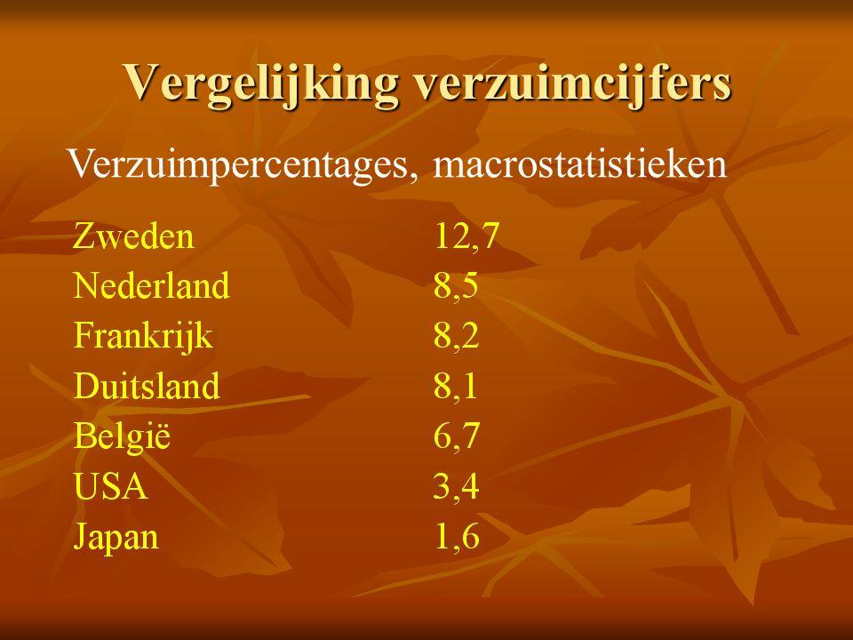 Vergelijking verzuimcijfers   Ondanks het voorbehoud voor de methodologie, steeds op de hoogste plaatsen: Nederland, Zweden   (Betere) middenmoot: België   Onderaan: Japan, USA