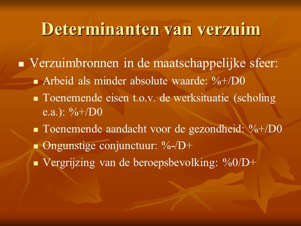 Determinanten van verzuim   Verzuimbronnen in de maatschappelijke sfeer:   Arbeid als minder absolute waarde: %+/D0   Toenemende eisen t.o.v. de