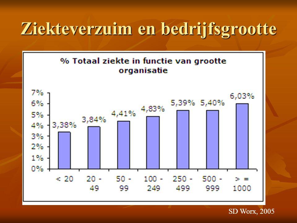 Kortdurend ziekteverzuim en bedrijfsgrootte SD Worx, 2007