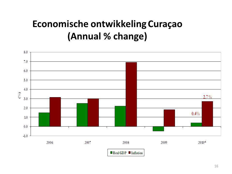 16 Economische ontwikkeling Curaçao (Annual % change)