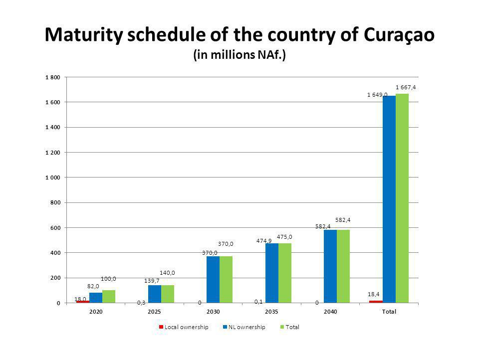 Maturity schedule of the country of Curaçao (in millions NAf.)