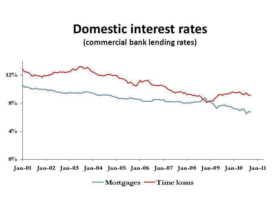 Domestic interest rates (commercial bank lending rates)