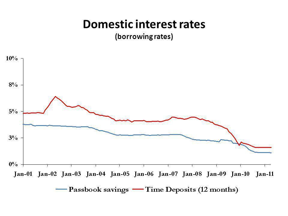 Domestic interest rates (borrowing rates)