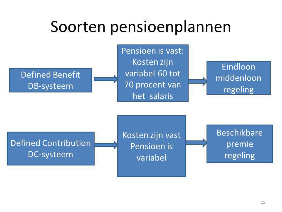 Soorten pensioenplannen 25 Defined Benefit DB-systeem Pensioen is vast: Kosten zijn variabel 60 tot 70 procent van het salaris Eindloon middenloon reg