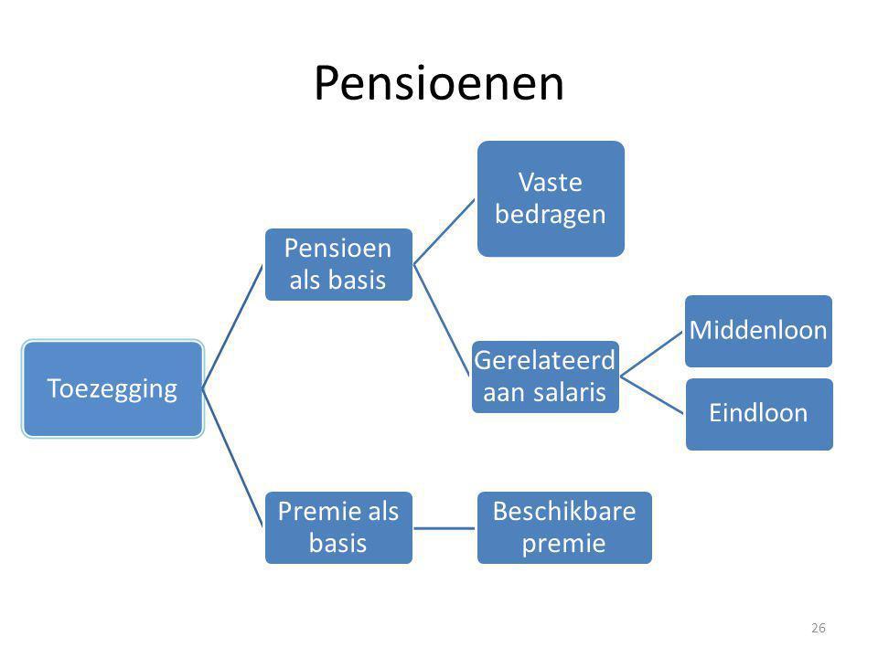 Pensioenen Toezegging Pensioen als basis Vaste bedragen Gerelateerd aan salaris MiddenloonEindloon Premie als basis Beschikbare premie 26