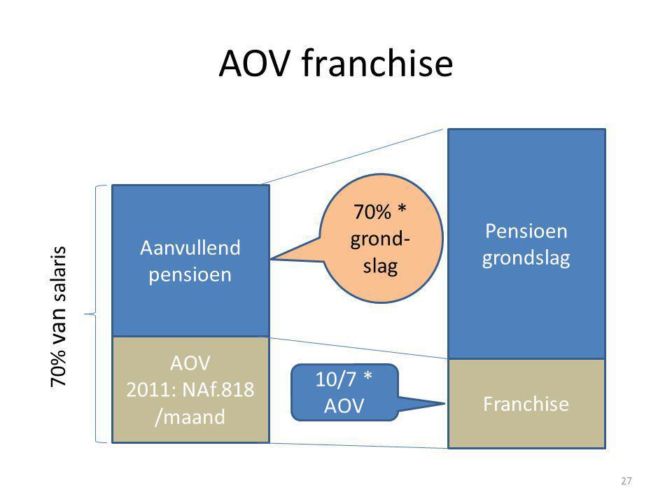 AOV franchise 27 AOV 2011: NAf.818 /maand Aanvullend pensioen Pensioen grondslag Franchise 70% * grond- slag 10/7 * AOV 70% van salaris