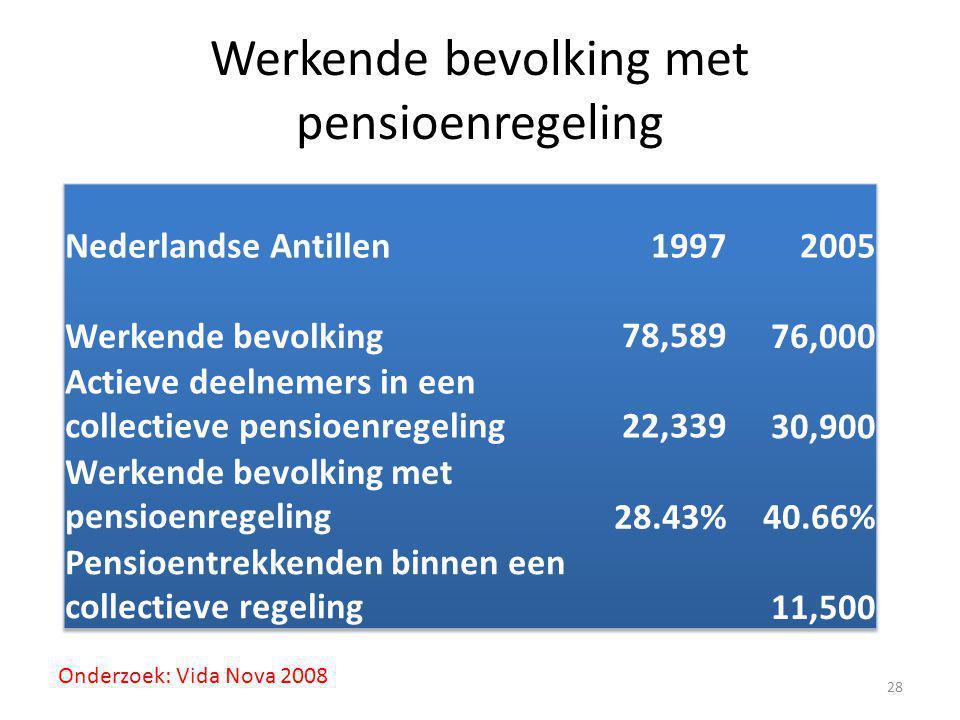 Werkende bevolking met pensioenregeling 28 Onderzoek: Vida Nova 2008