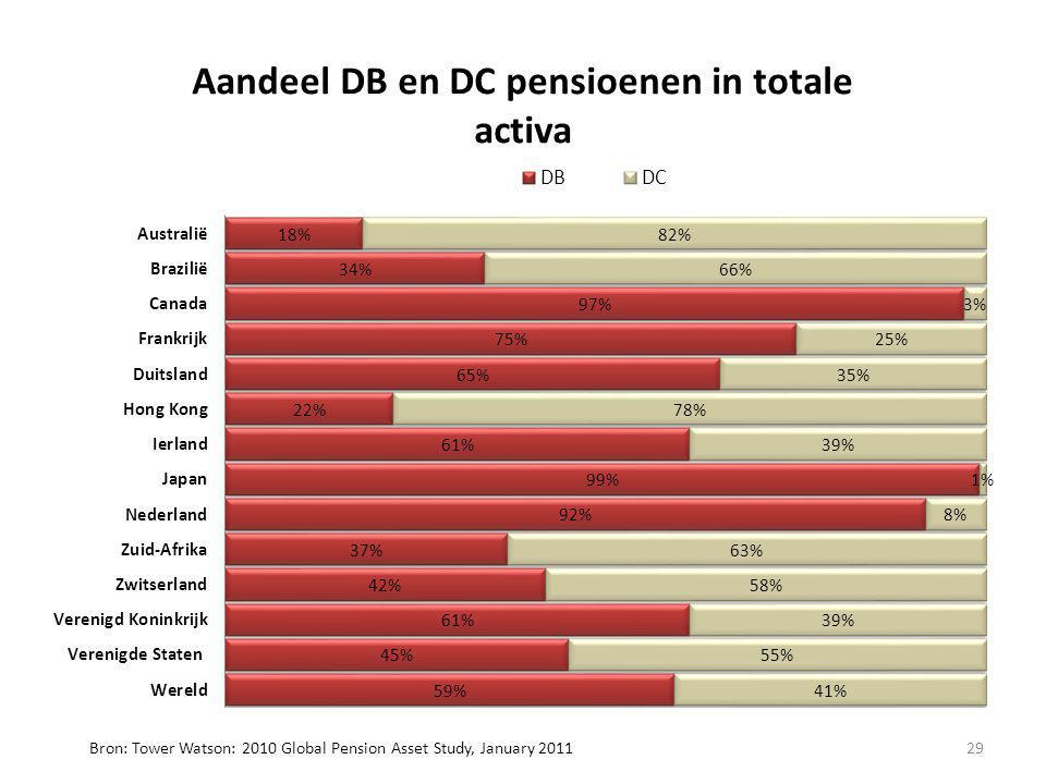 29 Bron: Tower Watson: 2010 Global Pension Asset Study, January 2011