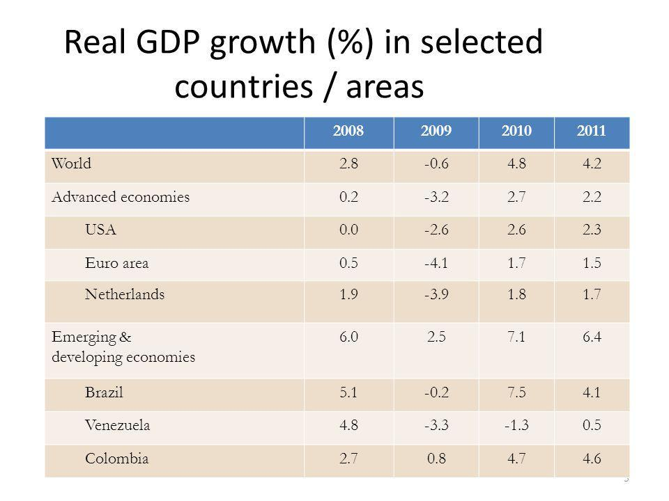 5 2008200920102011 World2.8-0.64.84.2 Advanced economies0.2-3.22.72.2 USA0.0-2.62.62.3 Euro area0.5-4.11.71.5 Netherlands1.9-3.91.81.7 Emerging & developing economies 6.02.57.16.4 Brazil5.1-0.27.54.1 Venezuela4.8-3.3-1.30.5 Colombia2.70.84.74.6 Real GDP growth (%) in selected countries / areas