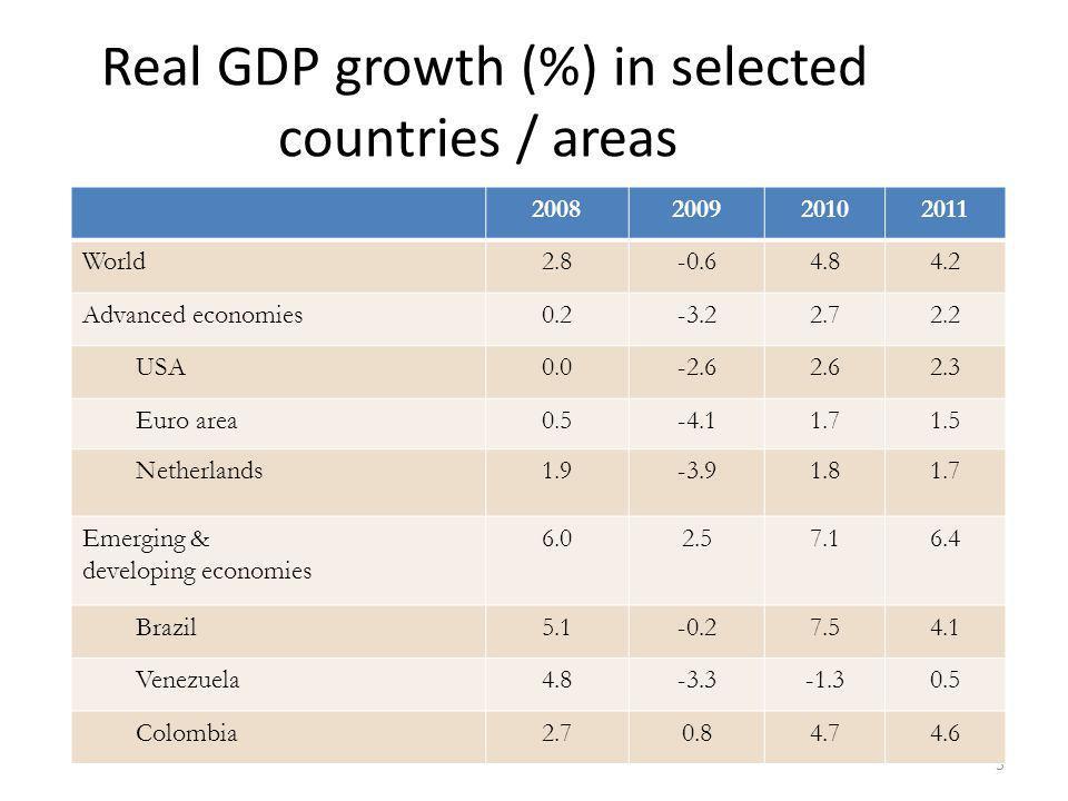 5 2008200920102011 World2.8-0.64.84.2 Advanced economies0.2-3.22.72.2 USA0.0-2.62.62.3 Euro area0.5-4.11.71.5 Netherlands1.9-3.91.81.7 Emerging & deve