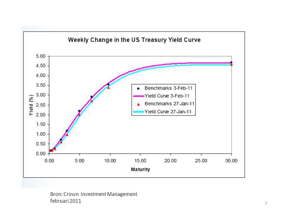 VS: lange termijn rente treasury paper 8 Bron: Crown Investment Management februari 2011