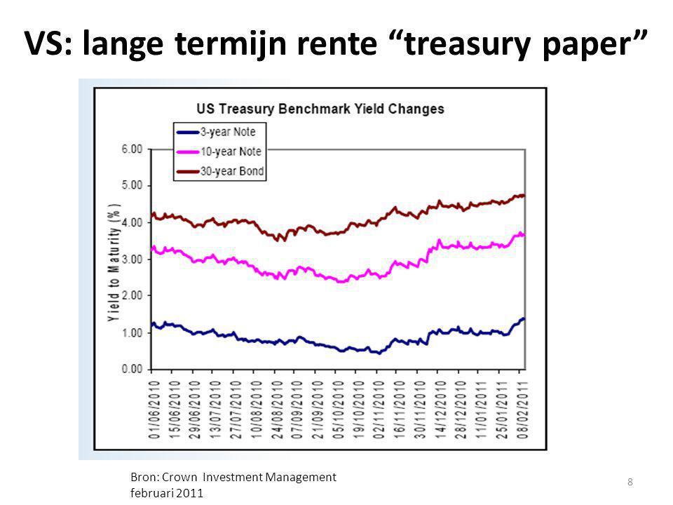 "VS: lange termijn rente ""treasury paper"" 8 Bron: Crown Investment Management februari 2011"