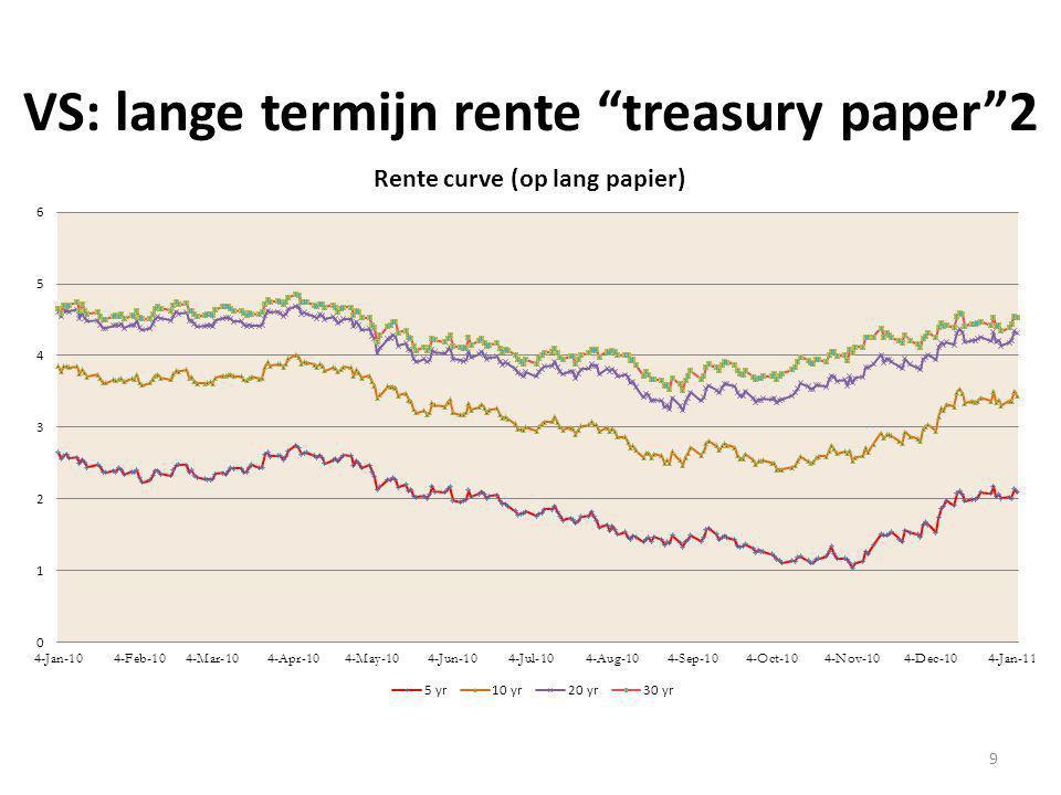 "VS: lange termijn rente ""treasury paper""2 9"
