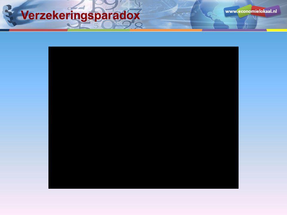 www.economielokaal.nl Verzekeringsparadox