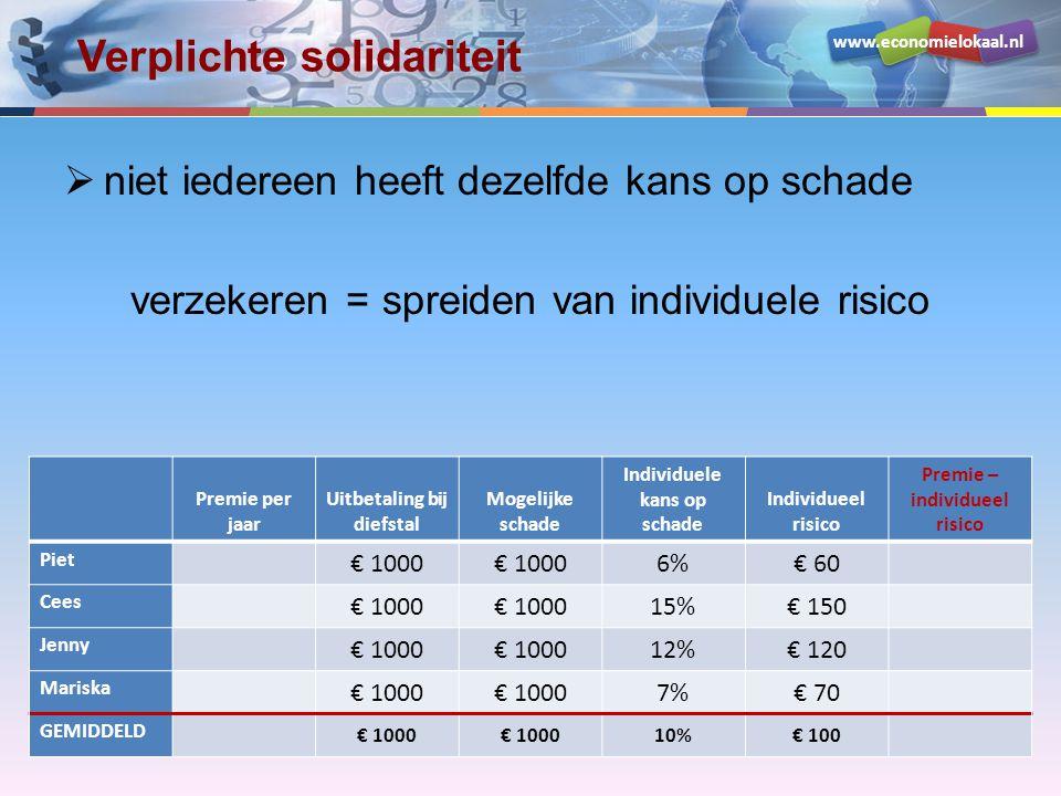 www.economielokaal.nl Verplichte solidariteit  niet iedereen heeft dezelfde kans op schade verzekeren = spreiden van individuele risico Premie per ja