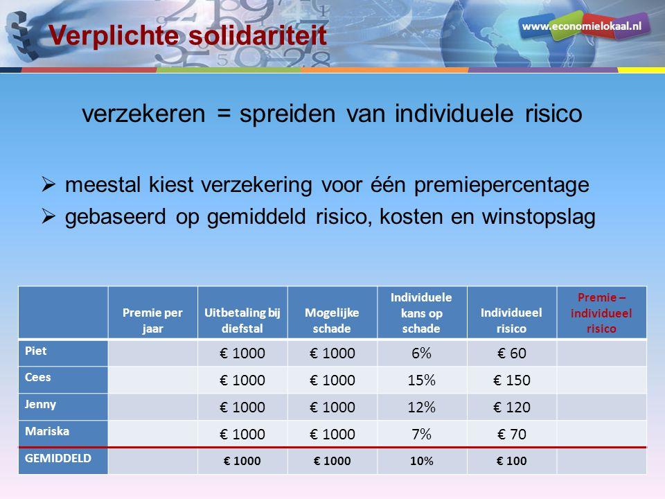 www.economielokaal.nl Verplichte solidariteit verzekeren = spreiden van individuele risico  meestal kiest verzekering voor één premiepercentage  gebaseerd op gemiddeld risico, kosten en winstopslag Premie per jaar Uitbetaling bij diefstal Mogelijke schade Individuele kans op schade Individueel risico Premie – individueel risico Piet € 1000 6%€ 60 Cees € 1000 15%€ 150 Jenny € 1000 12%€ 120 Mariska € 1000 7%€ 70 GEMIDDELD € 1000 10%€ 100